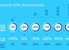 YouDrive réduit votre cotisation d'assurance selon votre conduite